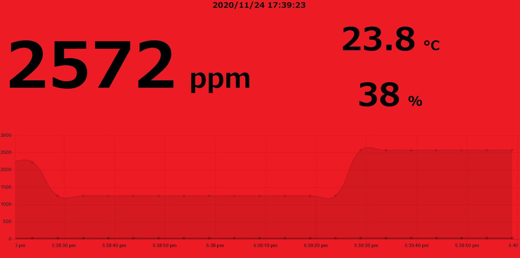LPWA CO2、温度、湿度センサ、LoRaWAN基地局