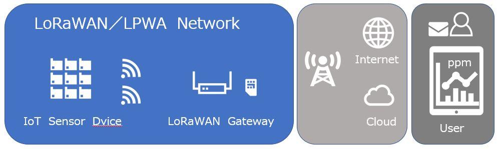 LPWA CO2、温度、湿度センサ、LoRaWANネットワーク